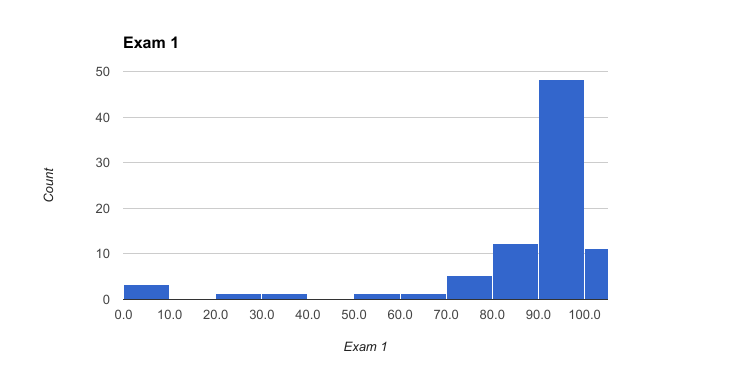 exam1-results